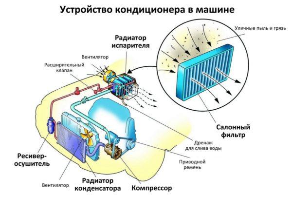 Устройство кондиционера автомобиля